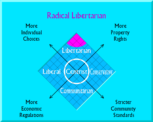 Radical Libertarian on political map